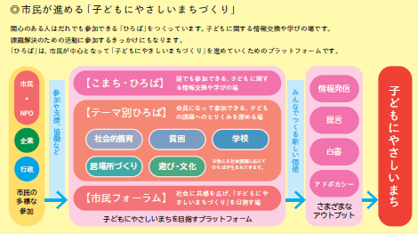 https://npoccf.jp/wp-content/uploads/2018/12/four-activity_img1-300x126.png